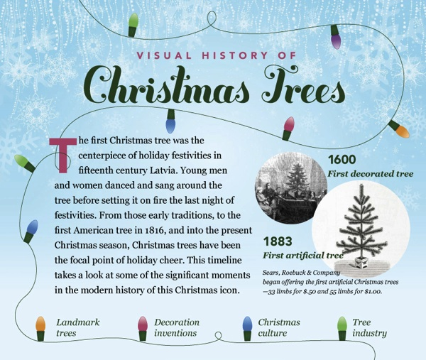 Time Traveler's guide to Christmas: Oh Christmas Tree ...